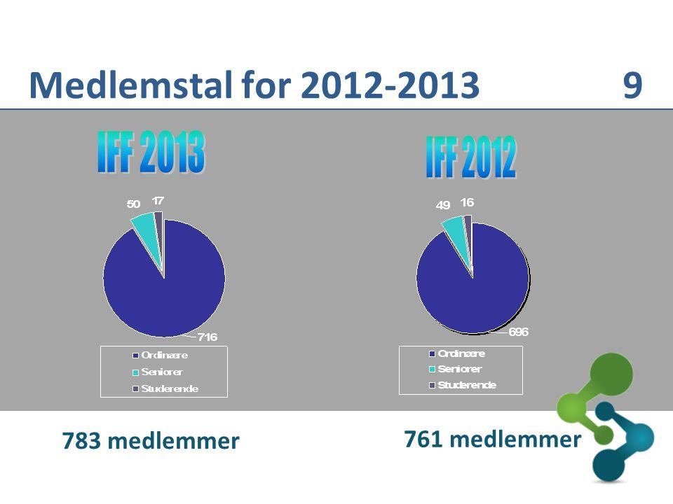 783 medlemmer 761 medlemmer Medlemstal for 2012-2013 9