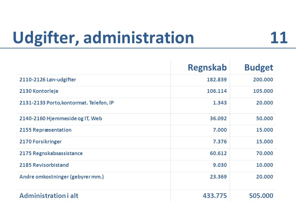 RegnskabBudget 2110-2126 Løn-udgifter 182.839200.000 2130 Kontorleje106.114105.000 2131-2133 Porto,kontormat.