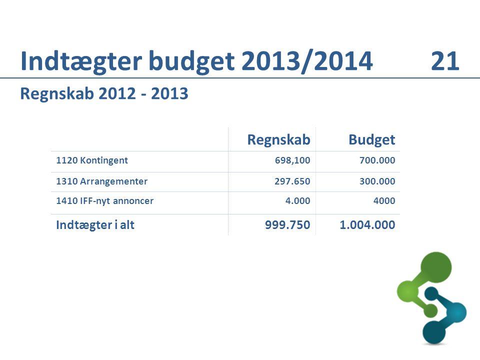 Regnskab 2012 - 2013 RegnskabBudget 1120 Kontingent698,100700.000 1310 Arrangementer297.650300.000 1410 IFF-nyt annoncer4.0004000 Indtægter i alt999.7501.004.000 Indtægter budget 2013/2014 21
