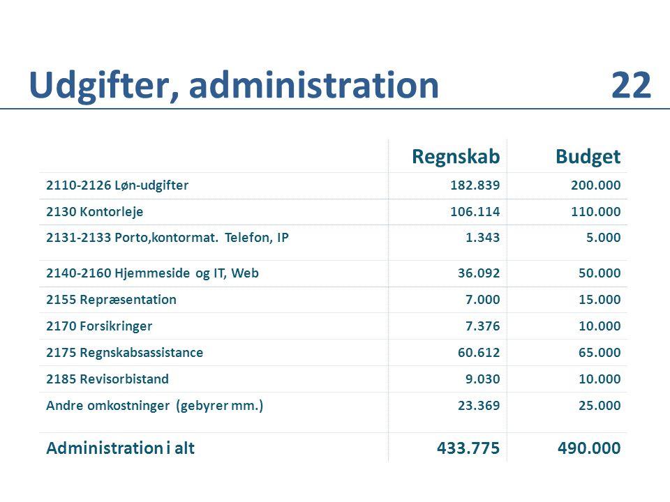 RegnskabBudget 2110-2126 Løn-udgifter 182.839200.000 2130 Kontorleje106.114110.000 2131-2133 Porto,kontormat.