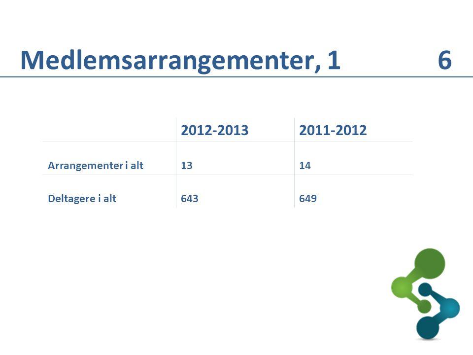 2012-20132011-2012 Arrangementer i alt1314 Deltagere i alt643649 Medlemsarrangementer, 1 6