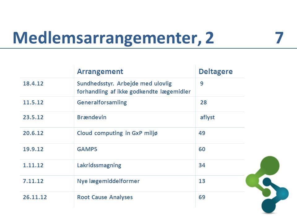 ArrangementDeltagere 18.4.12Sundhedsstyr.