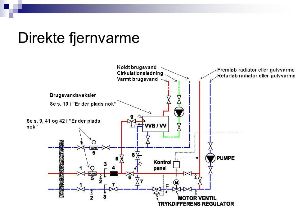 Direkte fjernvarme Koldt brugsvand Cirkulationsledning Varmt brugsvand Fremløb radiator eller gulvvarme Returløb radiator eller gulvvarme Brugsvandsve