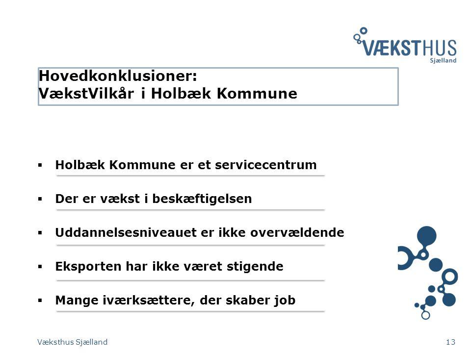 Hovedkonklusioner: VækstVilkår i Holbæk Kommune  Holbæk Kommune er et servicecentrum  Der er vækst i beskæftigelsen  Uddannelsesniveauet er ikke overvældende  Eksporten har ikke været stigende  Mange iværksættere, der skaber job Væksthus Sjælland13