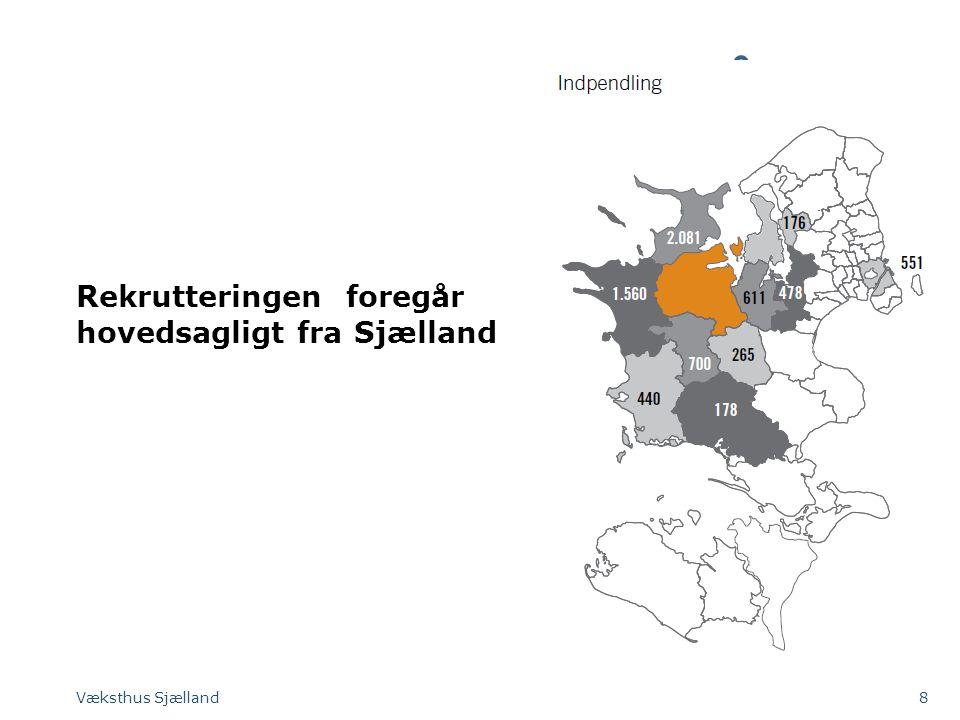 Rekrutteringen foregår hovedsagligt fra Sjælland Væksthus Sjælland8