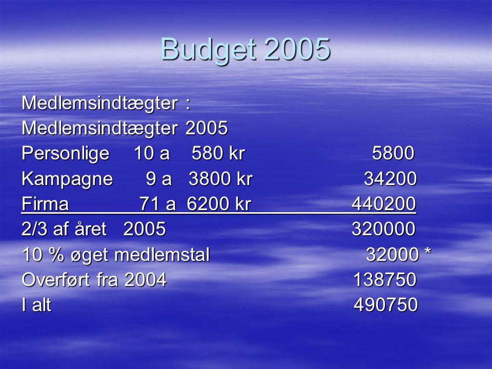 Budget 2005 Medlemsindtægter : Medlemsindtægter 2005 Personlige 10 a 580 kr 5800 Kampagne 9 a 3800 kr 34200 Firma 71 a 6200 kr 440200 2/3 af året 2005 320000 10 % øget medlemstal 32000 * Overført fra 2004 138750 I alt 490750