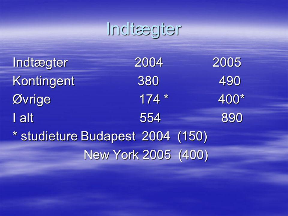Indtægter Indtægter 2004 2005 Kontingent 380 490 Øvrige 174 * 400* I alt 554 890 * studieture Budapest 2004 (150) New York 2005 (400) New York 2005 (400)
