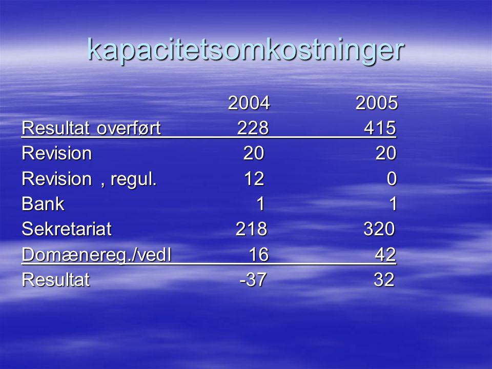 kapacitetsomkostninger 2004 2005 2004 2005 Resultat overført 228 415 Revision 20 20 Revision, regul.