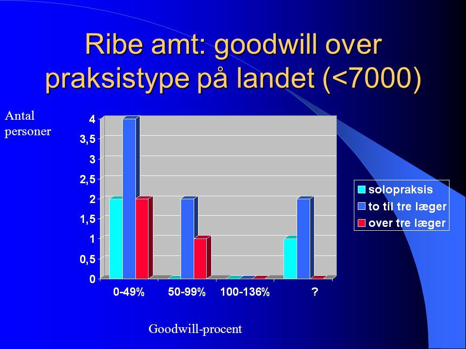 Ribe amt: goodwill over praksistype på landet (<7000) Goodwill-procent Antal personer