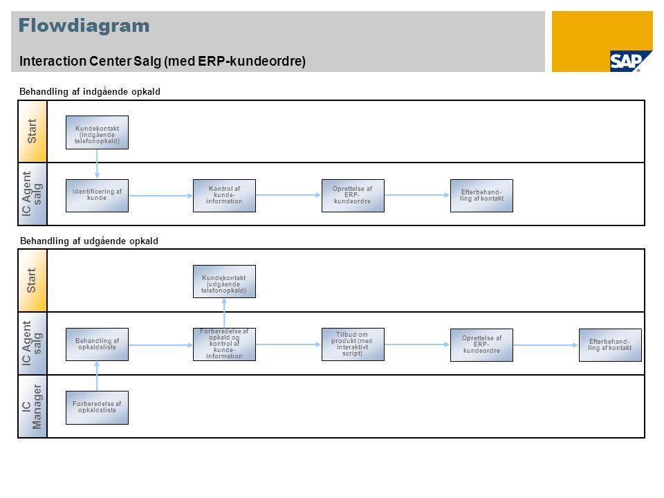 Flowdiagram Interaction Center Salg (med ERP-kundeordre) Start IC Agent salg Identificering af kunde Efterbehand- ling af kontakt Kontrol af kunde- information Oprettelse af ERP- kundeordre Kundekontakt (indgående telefonopkald) Start IC Agent salg Behandling af opkaldsliste Oprettelse af ERP- kundeordre Forberedelse af opkald og kontrol af kunde- information Tilbud om produkt (med interaktivt script) Efterbehand- ling af kontakt Kundekontakt (udgående telefonopkald) Behandling af indgående opkald Behandling af udgående opkald IC Manager Forberedelse af opkaldsliste
