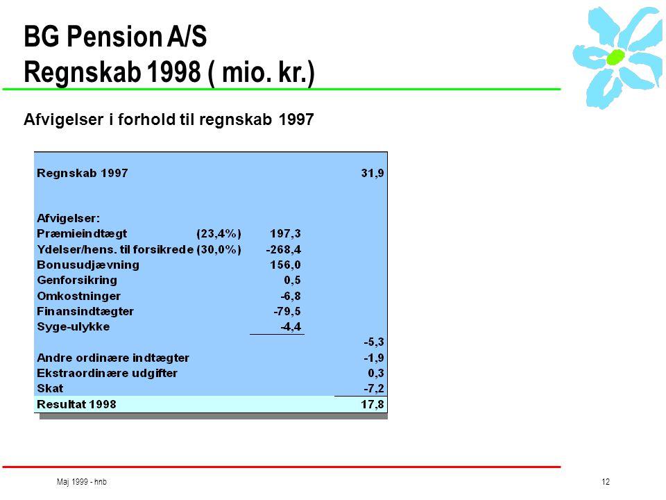 Maj 1999 - hnb12 BG Pension A/S Regnskab 1998 ( mio. kr.) Afvigelser i forhold til regnskab 1997
