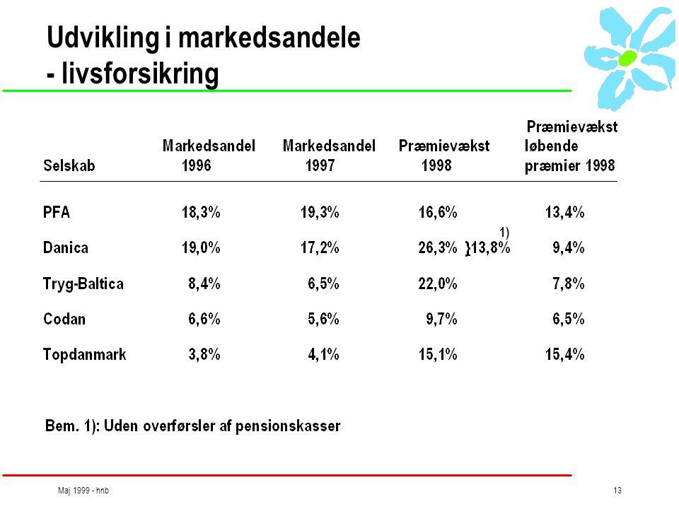 Maj 1999 - hnb13 Udvikling i markedsandele - livsforsikring 1)