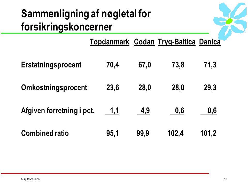 Maj 1999 - hnb18 Sammenligning af nøgletal for forsikringskoncerner Topdanmark Codan Tryg-Baltica Danica Erstatningsprocent 70,4 67,0 73,8 71,3 Omkostningsprocent 23,6 28,0 28,0 29,3 Afgiven forretning i pct.