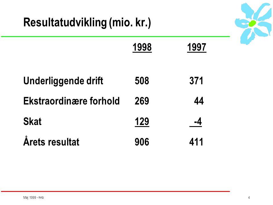 Maj 1999 - hnb4 Resultatudvikling (mio.