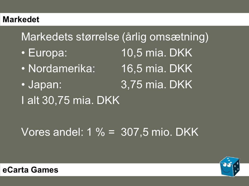Markedets størrelse (årlig omsætning) • Europa:10,5 mia.