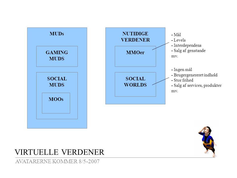 VIRTUELLE VERDENER AVATARERNE KOMMER 8/5-2007 MUDs GAMING MUDS SOCIAL MUDS NUTIDIGE VERDENER MMOer SOCIAL WORLDS MOOs - Mål - Levels - Interdependens - Salg af genstande mv.