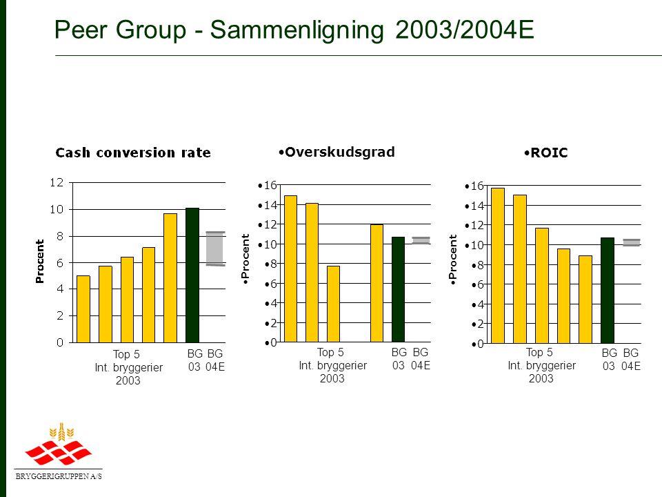 BRYGGERIGRUPPEN A/S Målene i V8/V8 Next er nået WACC •Frit cashflow •0•0 •100 •200 •300 •2000•2001•2002•2003•2004 •Mio.