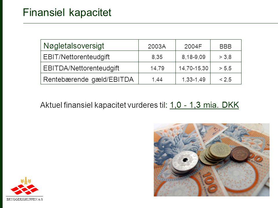 BRYGGERIGRUPPEN A/S Finansiel kapacitet • Fastholde finansiel struktur mindst svarende til BBB rating (investment grade) • Hovednøgletal i styring - EBIT/nettorenteudgifter:> 3,7x - EBITDA/nettorenteudgifter:> 5,5x - Nettorentebærende gæld/EBITDA< 2,5x