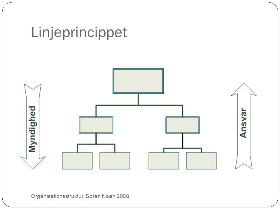Linjeprincippet 14 Organisationsstruktur, Søren Noah 2008
