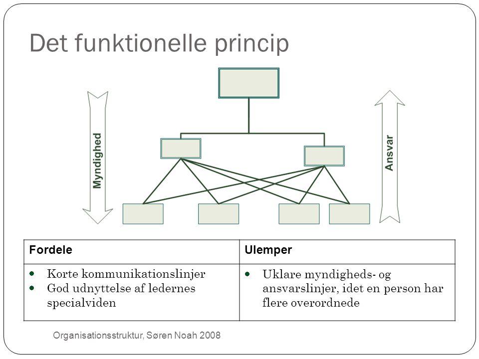 Det funktionelle princip FordeleUlemper  Korte kommunikationslinjer  God udnyttelse af ledernes specialviden  Uklare myndigheds- og ansvarslinjer,