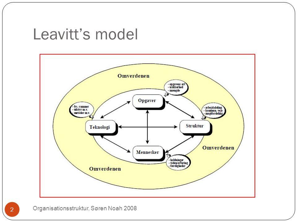 Leavitt's model Organisationsstruktur, Søren Noah 2008 2