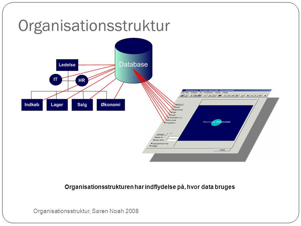 Organisationsstruktur 4 Organisationsstrukturen har indflydelse på, hvor data bruges Organisationsstruktur, Søren Noah 2008
