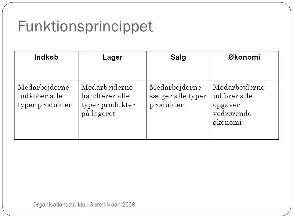 Funktionsprincippet IndkøbLagerSalgØkonomi Medarbejderne indkøber alle typer produkter Medarbejderne håndterer alle typer produkter på lageret Medarbe