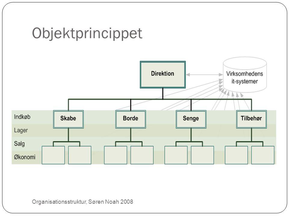 Objektprincippet 9 Organisationsstruktur, Søren Noah 2008