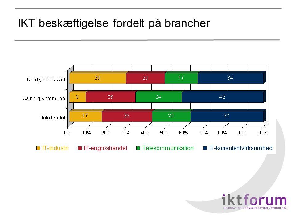 IKT beskæftigelse fordelt på brancher