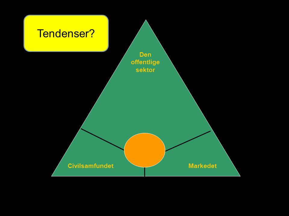 Den offentlige sektor CivilsamfundetMarkedet Tendenser