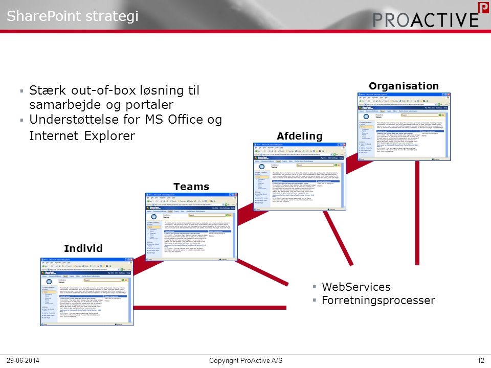 SharePoint strategi  WebServices  Forretningsprocesser Individ Teams Afdeling Organisation  Stærk out-of-box løsning til samarbejde og portaler  Understøttelse for MS Office og Internet Explorer 29-06-201412Copyright ProActive A/S