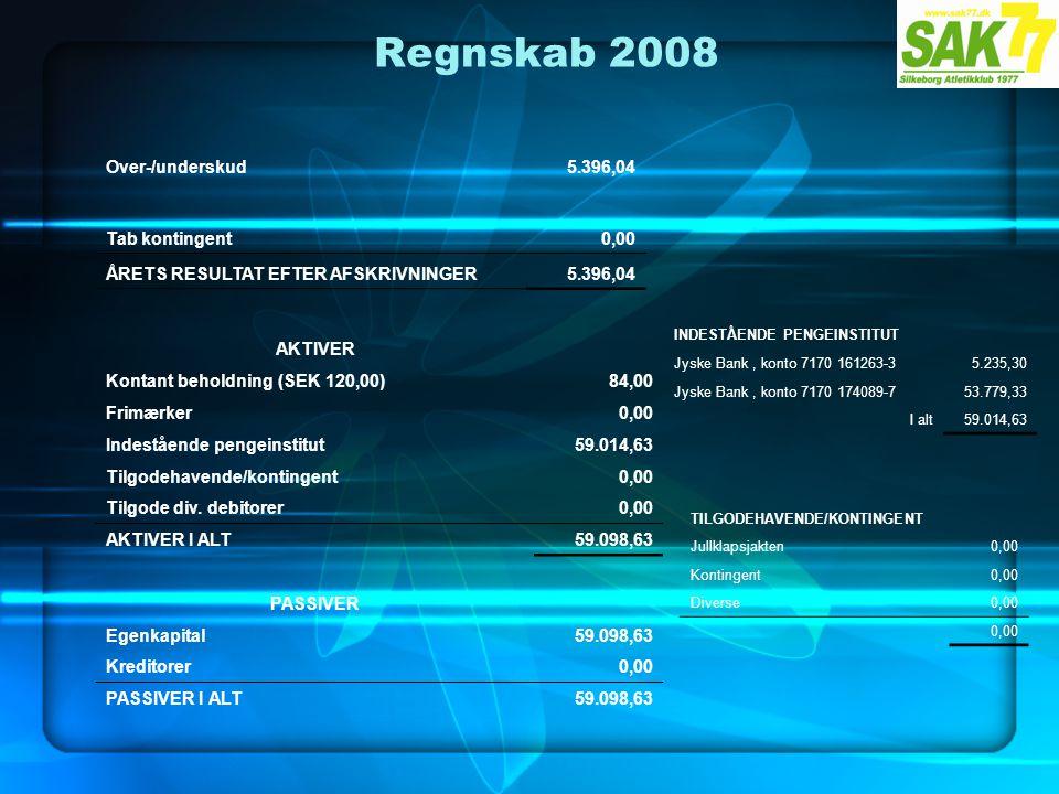 Regnskab 2008 Over-/underskud5.396,04 Tab kontingent0,00 ÅRETS RESULTAT EFTER AFSKRIVNINGER5.396,04 AKTIVER Kontant beholdning (SEK 120,00)84,00 Frimærker0,00 Indestående pengeinstitut59.014,63 Tilgodehavende/kontingent0,00 Tilgode div.