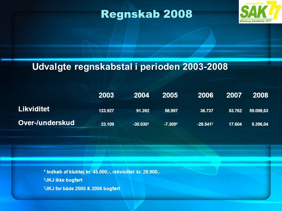 Regnskab 2008 Udvalgte regnskabstal i perioden 2003-2008 200320042005200620072008 Likviditet 123.92791.39258.99736.73753.76259.098,63 Over-/underskud 23.109-30.030 1 -7.305 2 -28.541 3 17.6045.396,04 1 Indkøb af klubtøj kr.