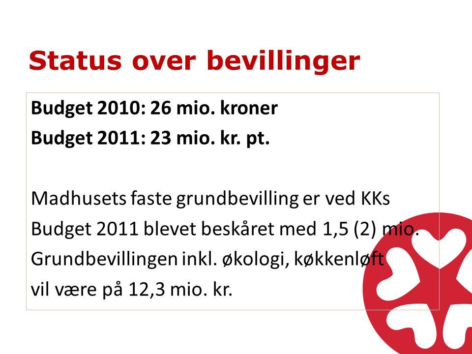 Status over bevillinger Budget 2010: 26 mio. kroner Budget 2011: 23 mio.