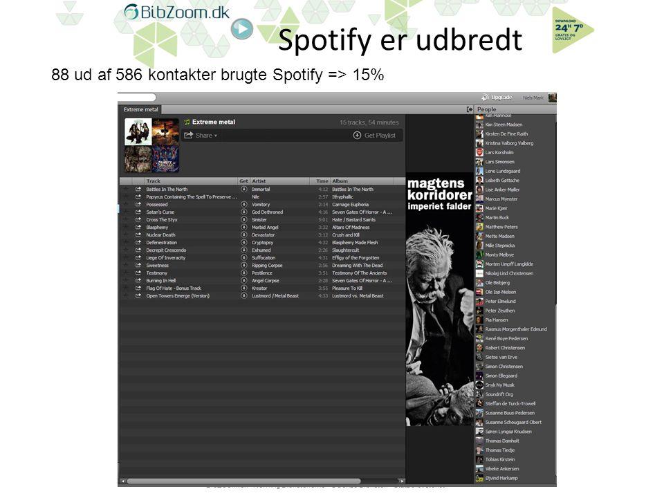 Spotify er udbredt BibZoom.dk - Herning Bibliotekerne - Odense Bibliotek - Statsbiblioteket 88 ud af 586 kontakter brugte Spotify => 15%