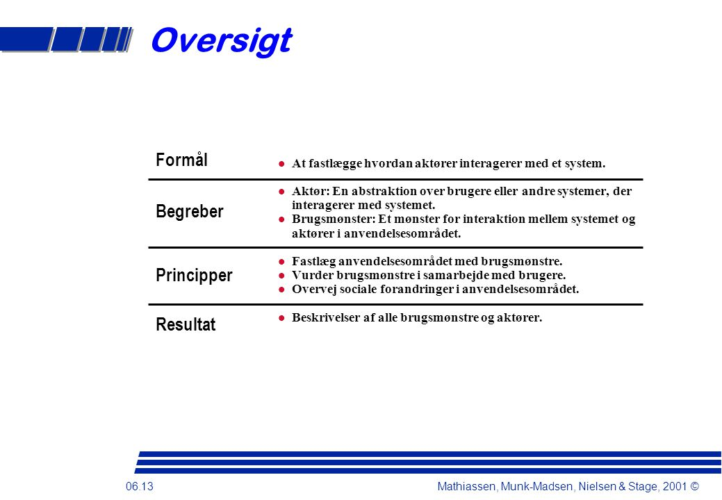 06.13 Mathiassen, Munk-Madsen, Nielsen & Stage, 2001 © Oversigt  At fastlægge hvordan aktører interagerer med et system.