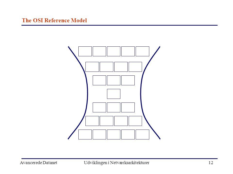 Avancerede DatanetUdviklingen i Netværksarkitekturer12 The OSI Reference Model