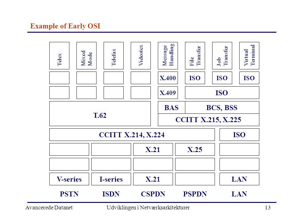 Avancerede DatanetUdviklingen i Netværksarkitekturer13 Example of Early OSI Telex Mixed Mode TelefaxVideotex Message Handling File Transfer Job Transfer Virtual Terminal T.62 CCITT X.214, X.224 CCITT X.215, X.225 BAS PSTNISDNCSPDNPSPDNLAN X.21X.25 V-seriesI-seriesX.21LAN ISO BCS, BSS X.400 X.409 ISO