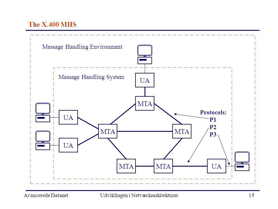 Avancerede DatanetUdviklingen i Netværksarkitekturer15 The X.400 MHS UA MTA UA MTA UA Message Handling Environment Message Handling System Protocols: P1 P2 P3