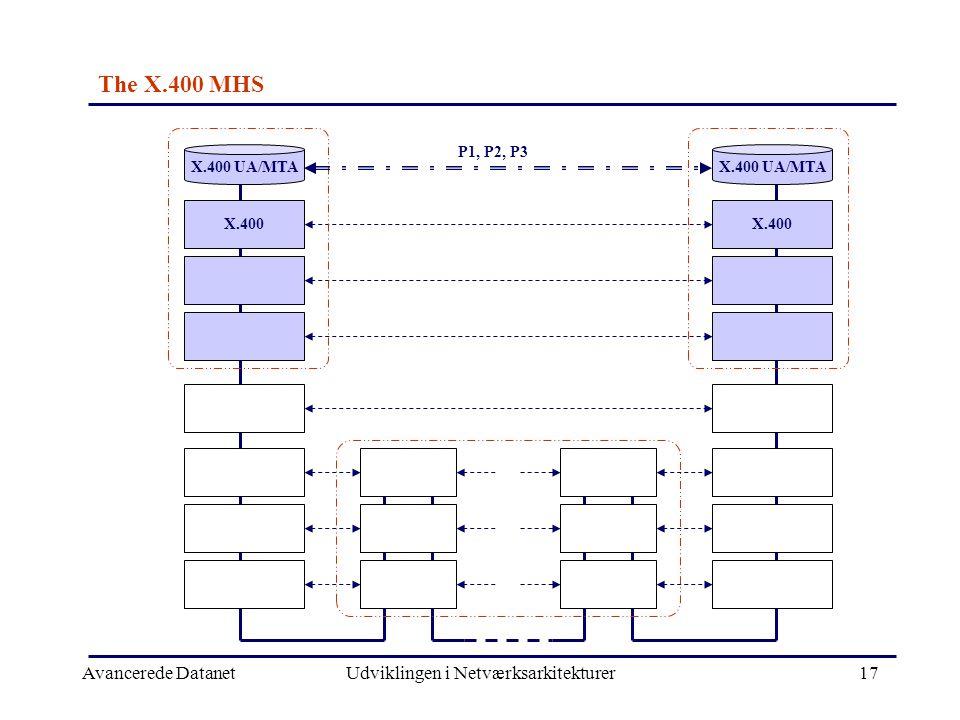 Avancerede DatanetUdviklingen i Netværksarkitekturer17 X.400 X.400 UA/MTA P1, P2, P3 The X.400 MHS