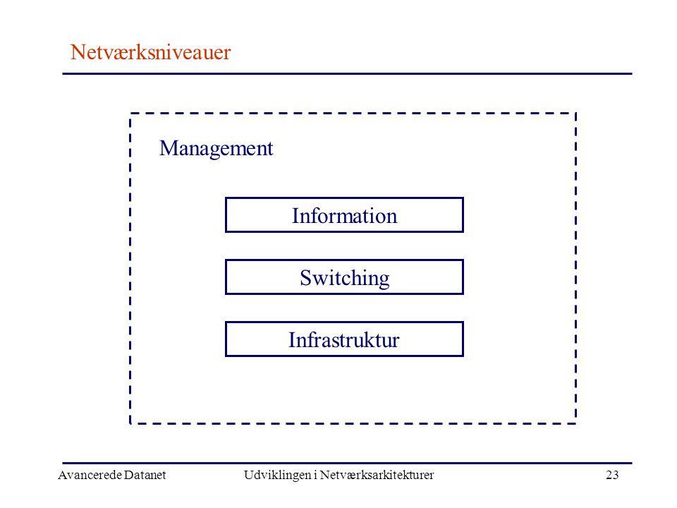 Avancerede DatanetUdviklingen i Netværksarkitekturer23 Netværksniveauer Management Information Switching Infrastruktur