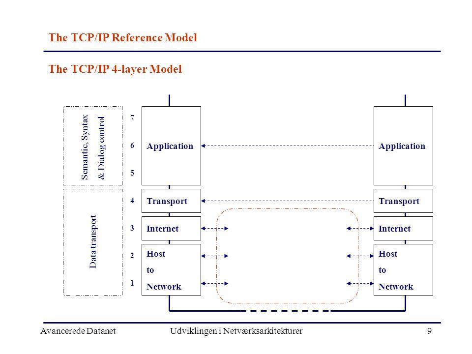 Avancerede DatanetUdviklingen i Netværksarkitekturer9 The TCP/IP Reference Model Application Transport Internet Host to Network Semantic, Syntax & Dialog control Data transport 7 6 5 4 3 2 1 Application Transport Internet Host to Network The TCP/IP 4-layer Model