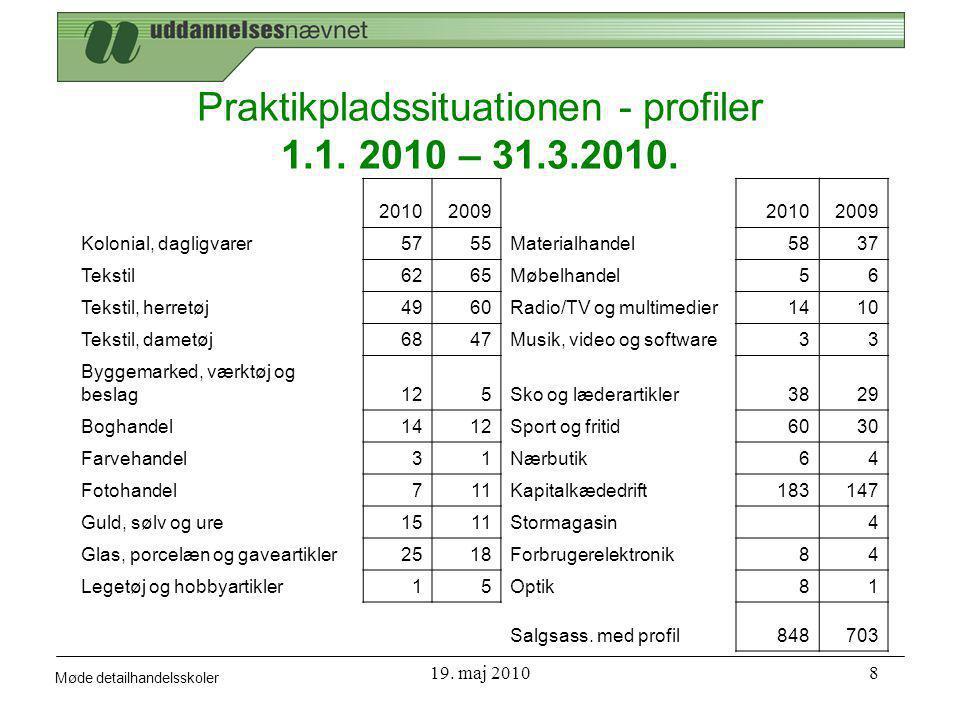 Møde detailhandelsskoler 19. maj 20108 Praktikpladssituationen - profiler 1.1.