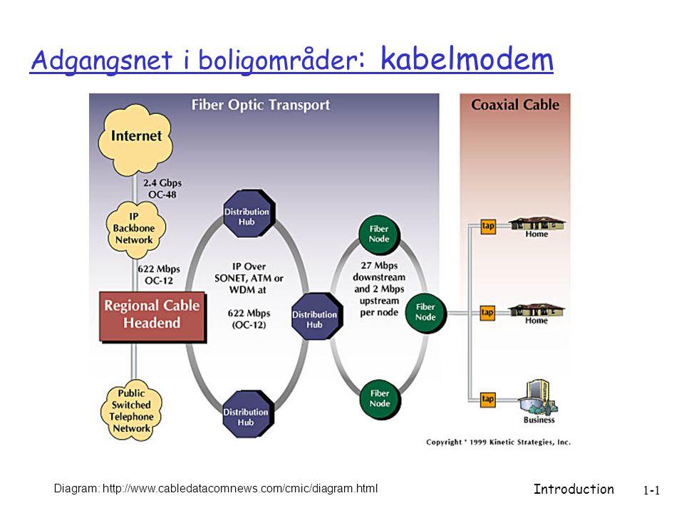 Introduction 1-1 Adgangsnet i boligområder : kabelmodem Diagram: http://www.cabledatacomnews.com/cmic/diagram.html