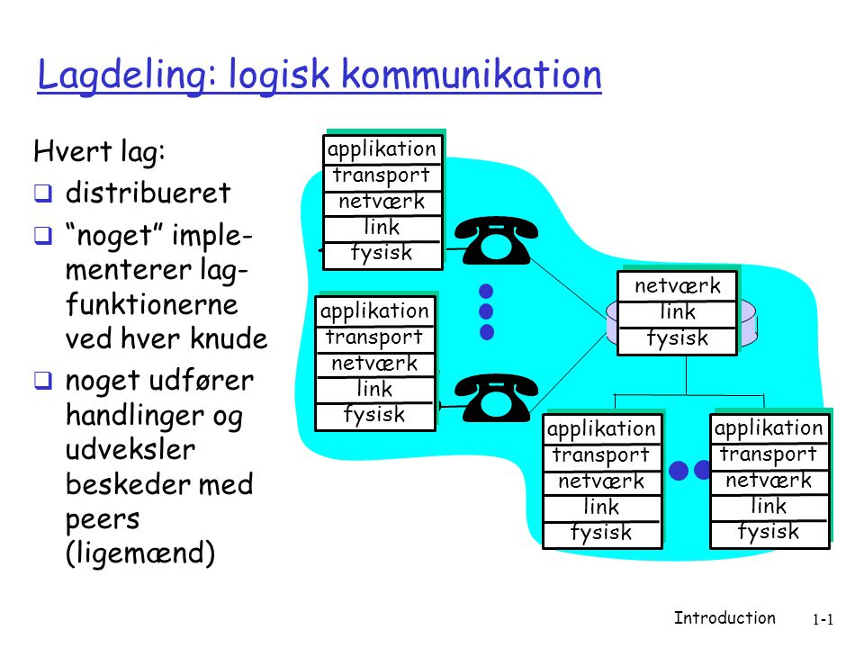 Introduction 1-1 Lagdeling: logisk kommunikation applikation transport netværk link fysisk applikation transport netværk link fysisk applikation transport netværk link fysisk applikation transport netværk link fysisk netværk link fysisk Hvert lag:  distribueret  noget imple- menterer lag- funktionerne ved hver knude  noget udfører handlinger og udveksler beskeder med peers (ligemænd)