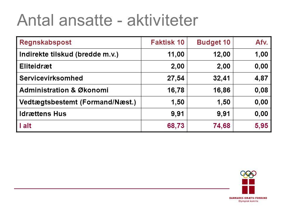 Antal ansatte - aktiviteter RegnskabspostFaktisk 10Budget 10Afv.