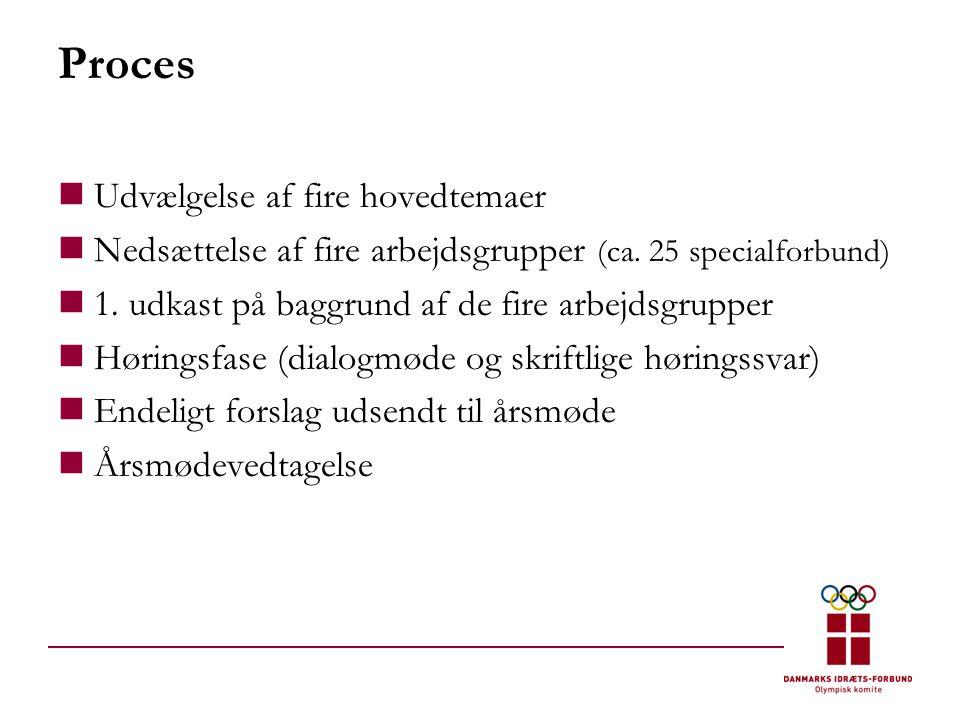 Proces  Udvælgelse af fire hovedtemaer  Nedsættelse af fire arbejdsgrupper (ca.