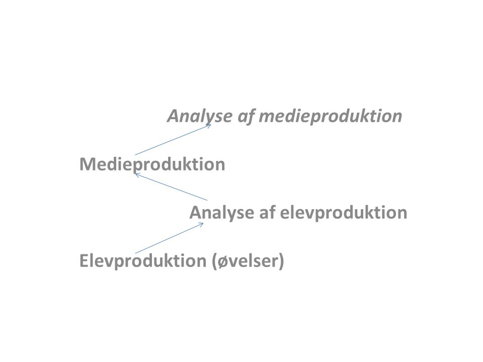 Analyse af medieproduktion Medieproduktion Analyse af elevproduktion Elevproduktion (øvelser)