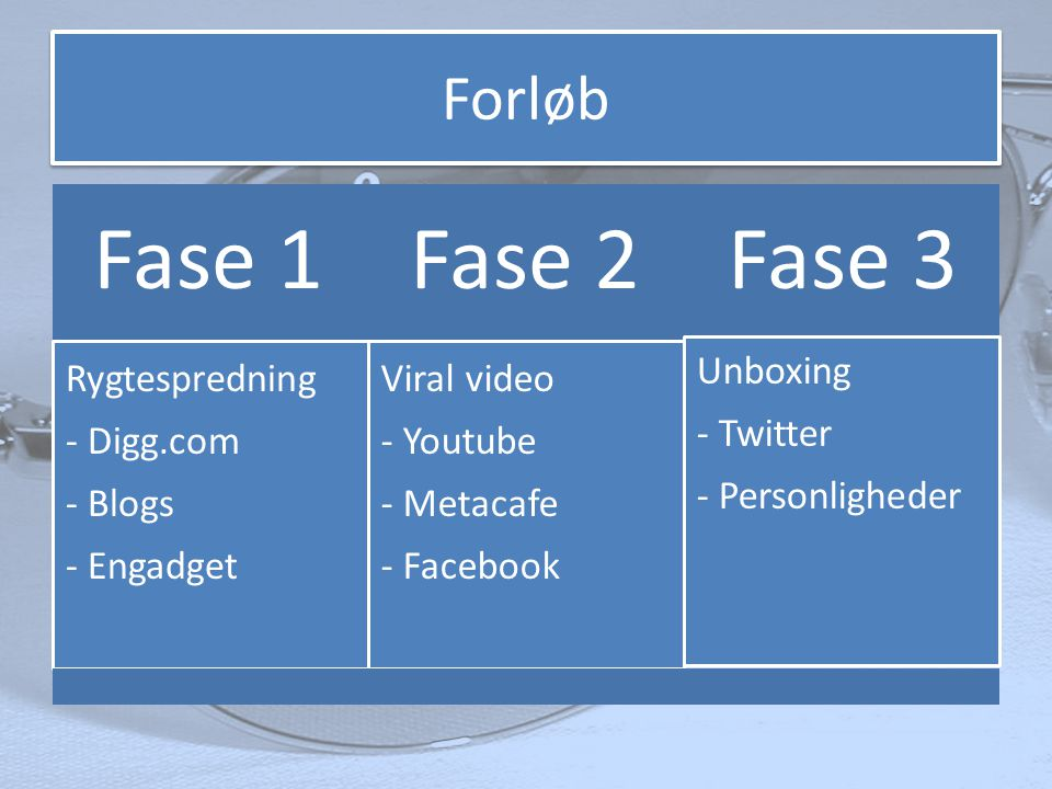 Forløb Fase 1Fase 2Fase 3 Rygtespredning - Digg.com - Blogs - Engadget Viral video - Youtube - Metacafe - Facebook Unboxing - Twitter - Personligheder