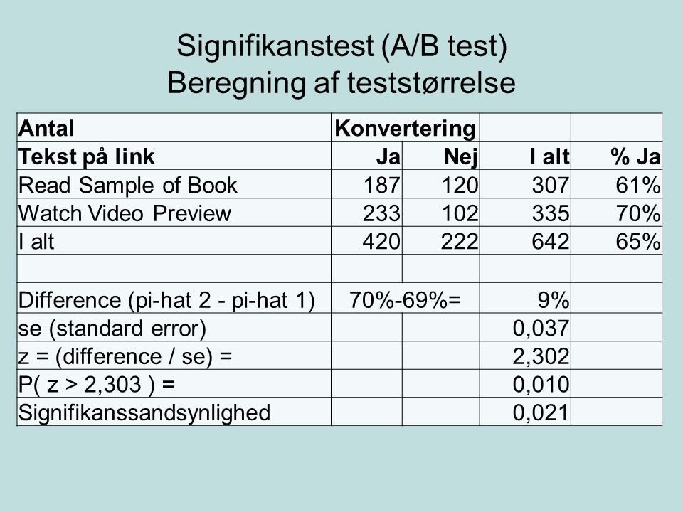 Signifikanstest (A/B test) Beregning af teststørrelse AntalKonvertering Tekst på linkJaNejI alt% Ja Read Sample of Book18712030761% Watch Video Preview23310233570% I alt42022264265% Difference (pi-hat 2 - pi-hat 1)70%-69%=9% se (standard error)0,037 z = (difference / se) =2,302 P( z > 2,303 ) =0,010 Signifikanssandsynlighed0,021